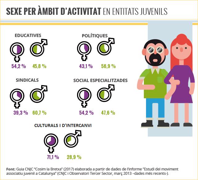 sexe_per_ambit
