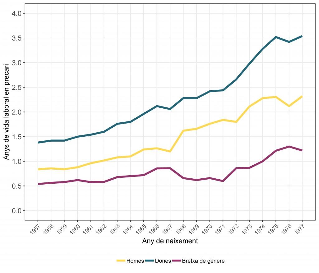 Anys de vida laboral en precarietat (homes, dones, bretxa de gènere). Font: UAB-CED