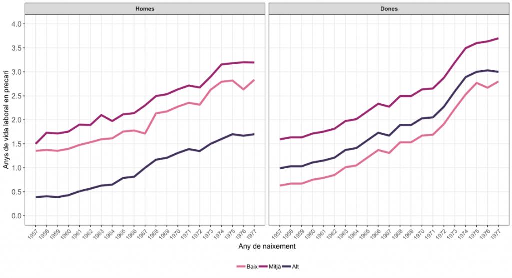 Anys de vida laboral en precari (homes/dones). Font: UAB-CED