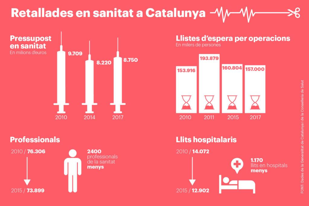 infografia-sanitat-retallades-01-1024x683